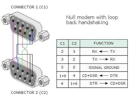 null modem with loop back serial cable pinout pin schematics rh pinterest com serial cable diagram serial cable diagram