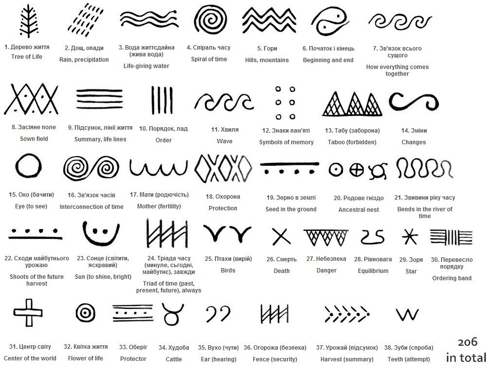 Trypillian symbols from palmarchuk and andriyevskyis dictionary trypillian symbols from palmarchuk and andriyevskyis dictionary of trypillian hieroglyphs the interpretations are conjecture biocorpaavc Choice Image