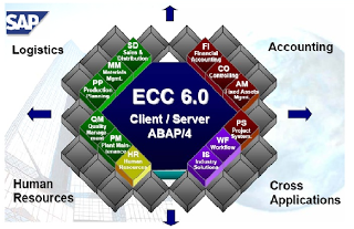 What is SAP Module? SAP modules List, SAP ERP Modules SAP