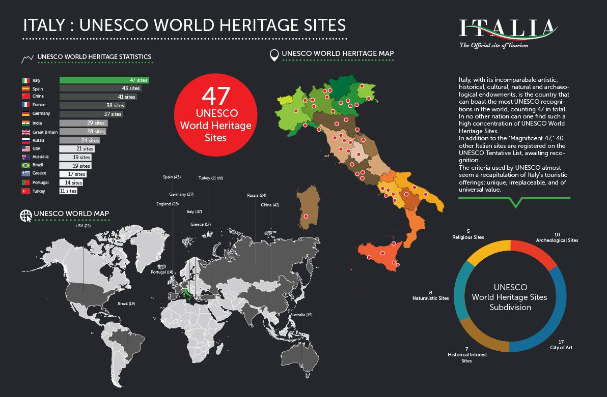 Italy the country with the most unesco world heritage sites in the italy the country with the most unesco world heritage sites in the world gumiabroncs Images