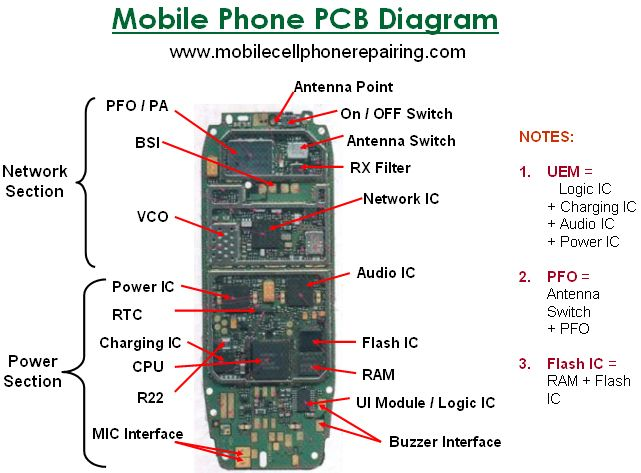 Mobile Phone Pcb Diagram With Parts