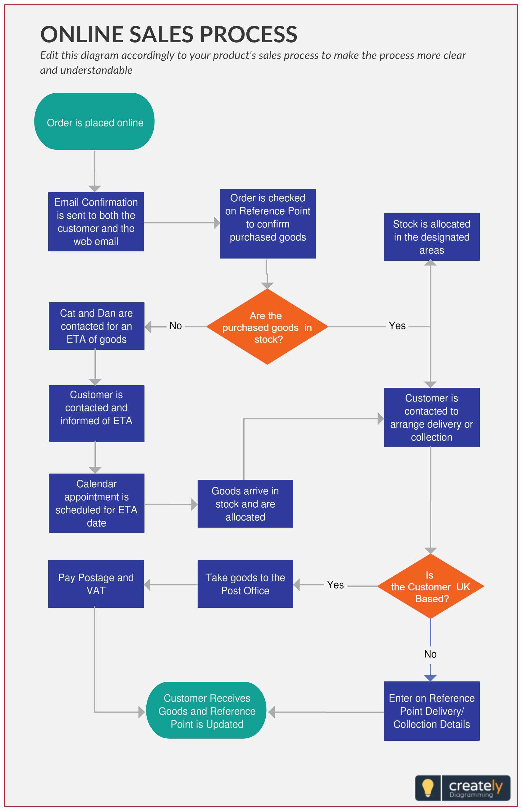Sales Process chart shows the steps and actions that an online ...