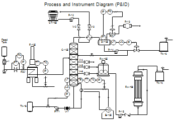 Process Flow Diagrams Pfds And Process And Instrument Drawings P Ids In 2020 Process Flow Diagram Process Flow Diagram