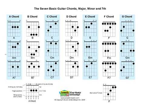 Free PDF Guitar, Mandolin, and Ukulele Chord and Music Charts - ukulele chord chart