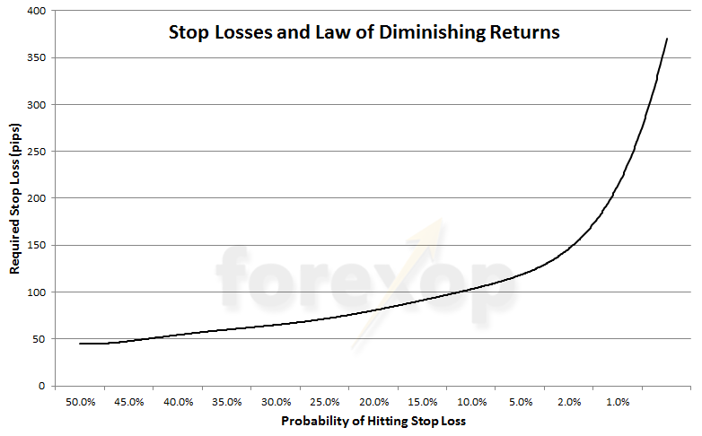 Can You Trade More Profitably Without Stop Losses