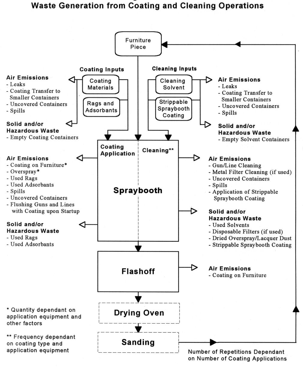 furniture production process flow chart - Google-søgning Process Flow Chart,  Black Stallion