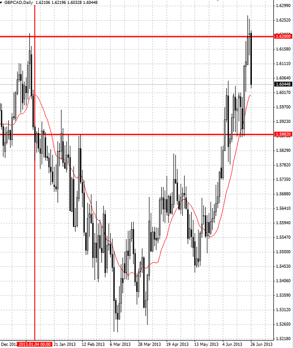 GBP/CAD continues to fall after recently reversing down from the upper resistance trendline of the 4-hour