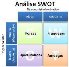 JORGENCA - Blog Administração: Saiba Pra Que Serve a SWOT