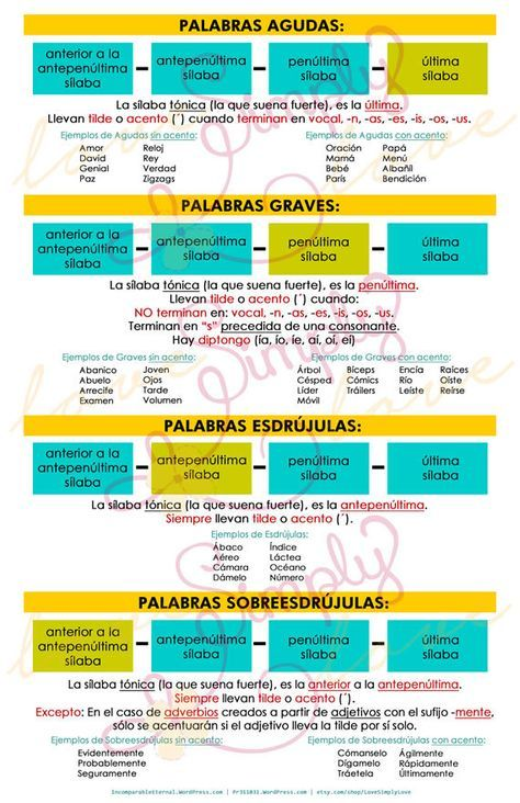 Poster De Reglas De Ortografia De Las Palabras Por Lovesimplylove Spanish Teaching Resources Spanish Writing Spanish Words