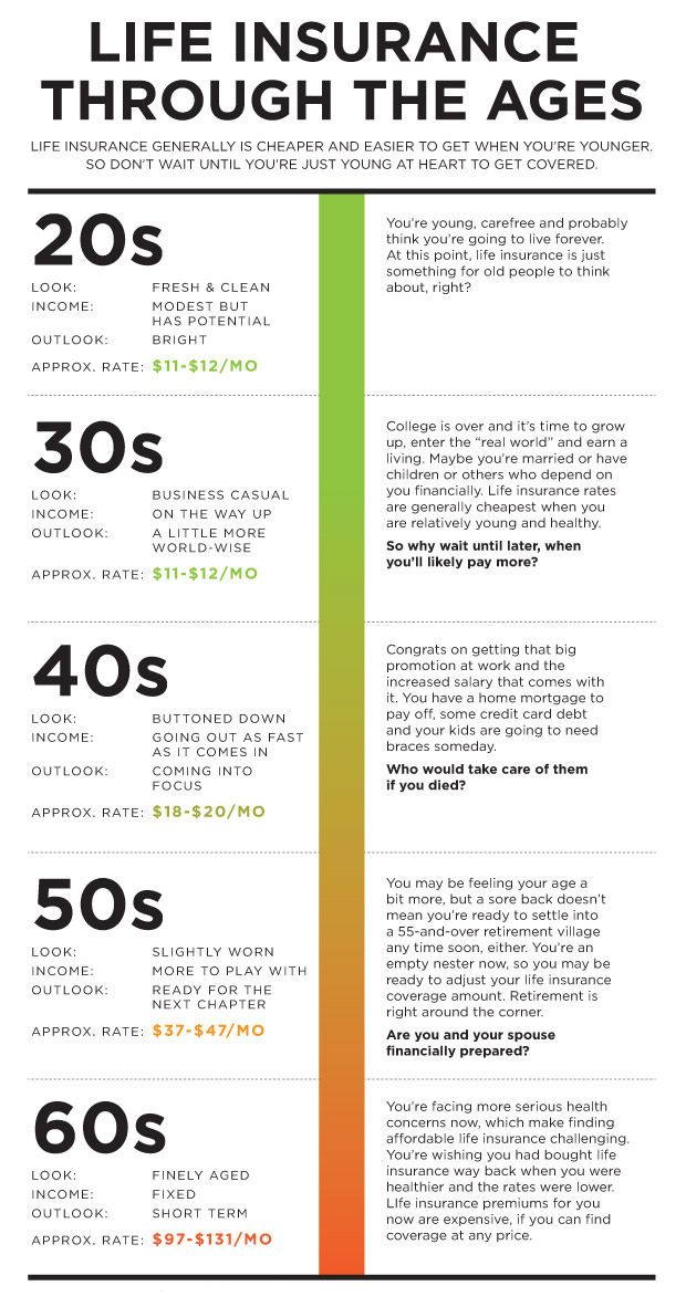 HomeOwnersInsuranceFortLauderdale Infographics Life