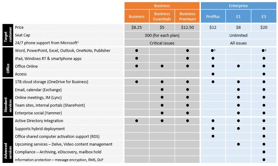 Comparison of Strategic Planning Models and Frameworks in