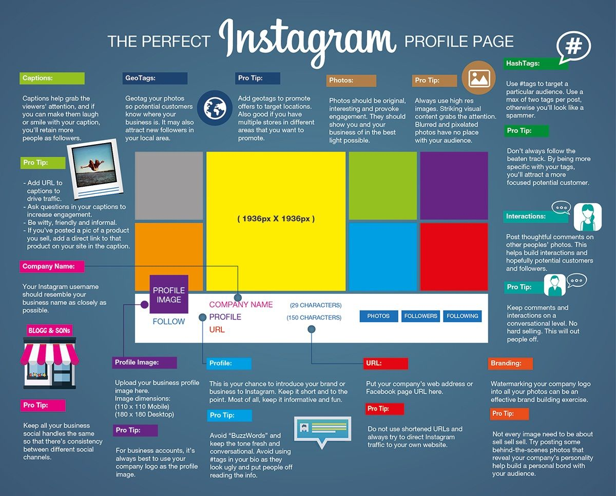 How to build the perfect instagram profile blueprint infographic infographic page 2 digital agency sydney malvernweather Choice Image