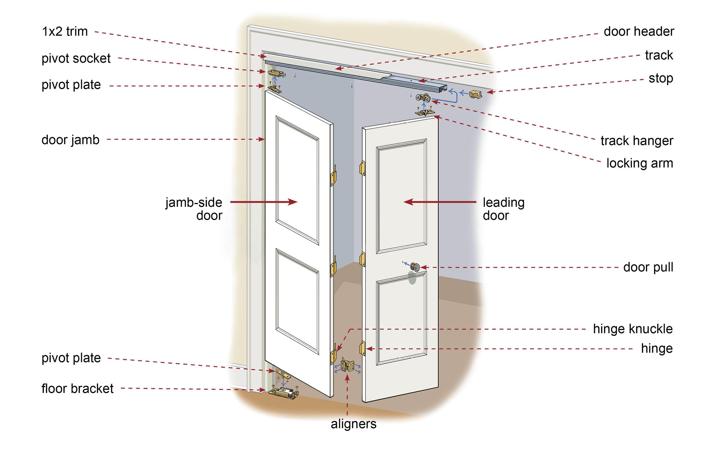 How to Install Bifold Doors Doors Basements and Hardware