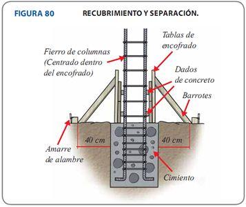 Aceros arequipa 8 1 encofrado de sobrecimientos - Como hacer una solera de hormigon ...