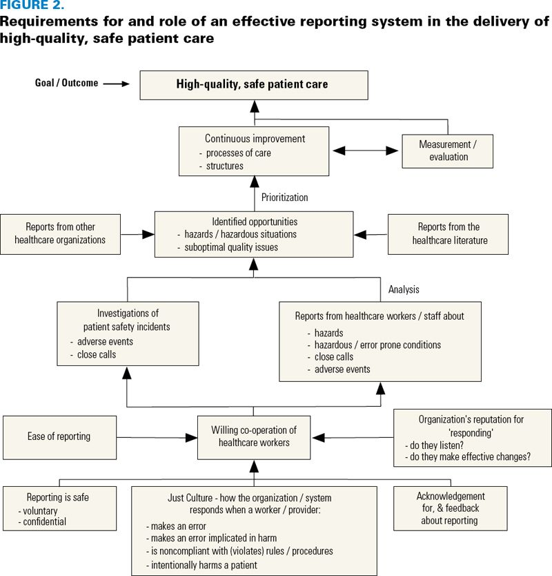 Reporting, Learning and the Culture of Safety Healthcare