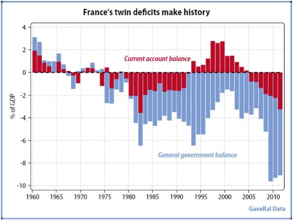 FranceS Twin Deficits Are Getting WorseMay Th