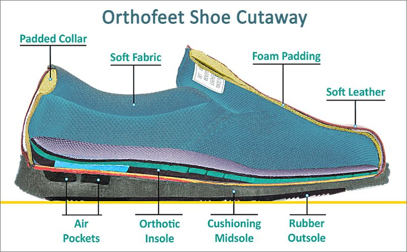 8c5f6bb8ab71 Orthotic Shoes designed to relieve foot pain associated help with Diabetes  and Neuropathy