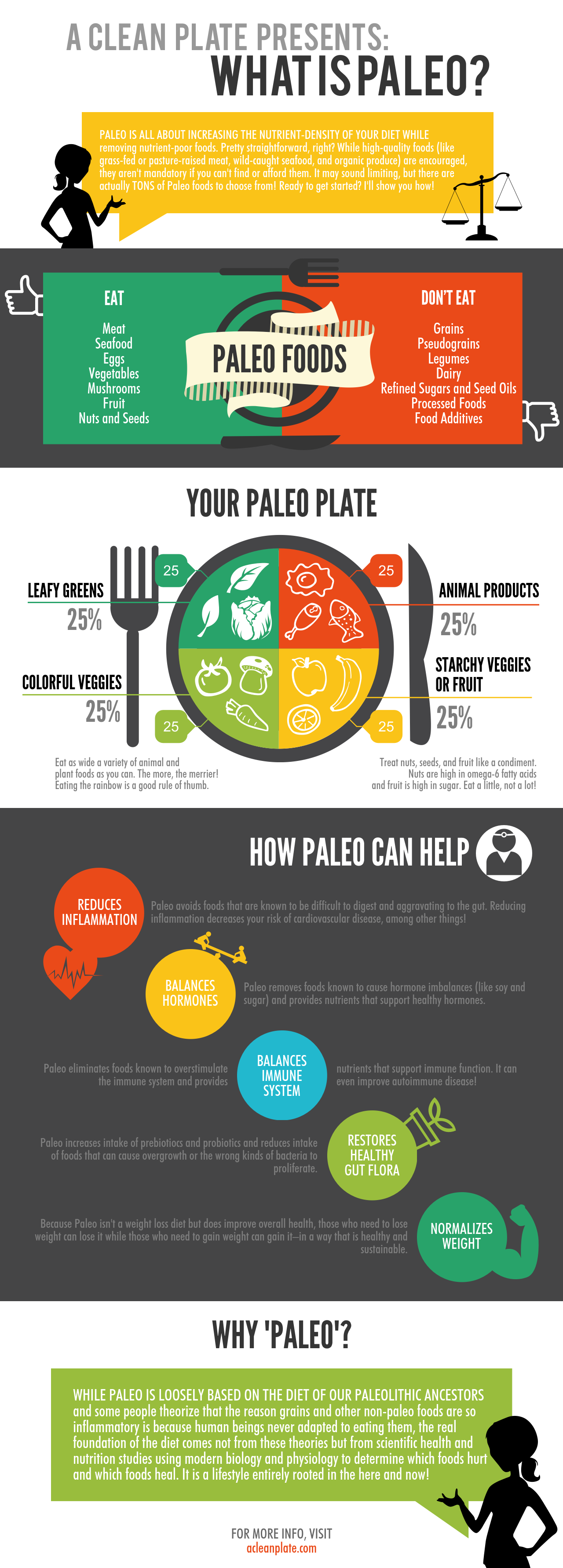 What Is Paleo A Clean Plate How To Eat Paleo Caveman Diet Paleo Diet Recipes