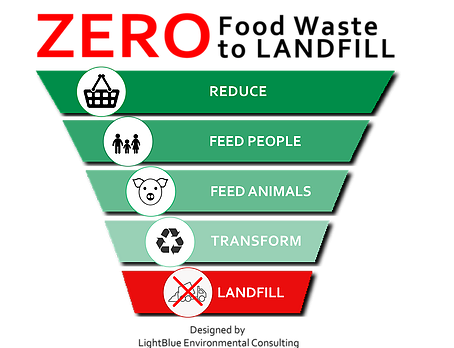 About Us Lightblue Environmental Consulting Reduce Food Waste System Food Waste