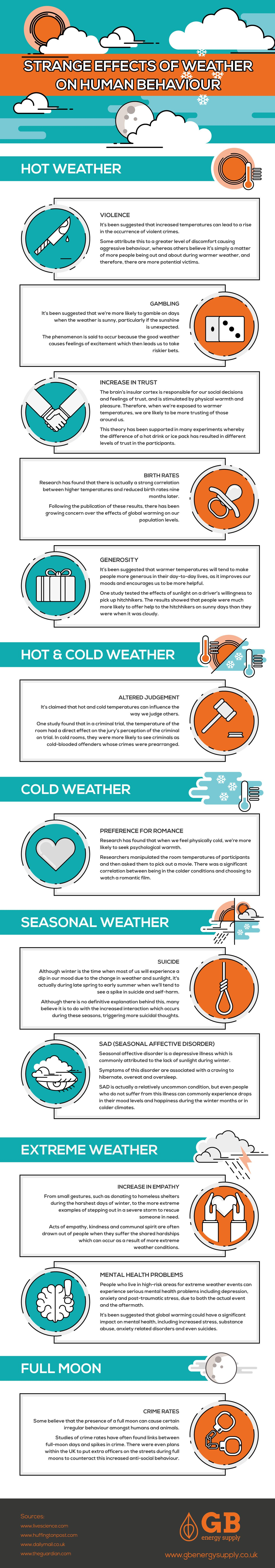 The Strange Effects of Weather on Human Behavior is part of Human behavior, Psychology, Infographic, Weather, Strange weather, Weather change - Have you ever stopped to think about how your behavior might be effected by the weather  I'm sure we've all noticed ourselves feeling slightly happier when the sun's out, or perhaps get