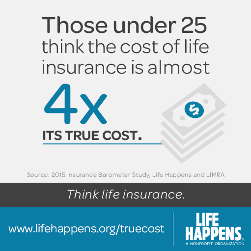 Those under 25 think the cost of life insurance is almost ...