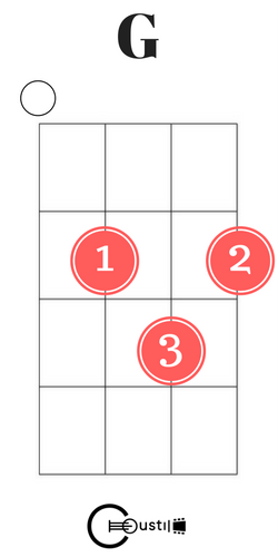 G Ukulele Chord Guitar Pinterest Ukulele Ukulele Chords And