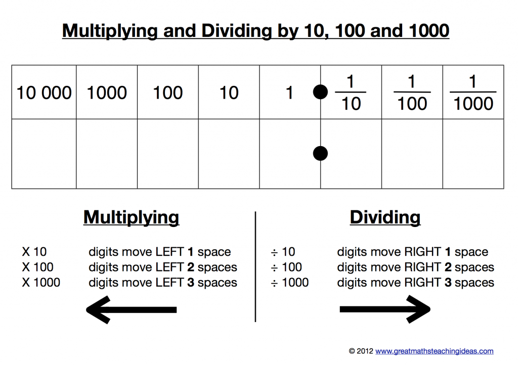 A Kinaesthetic Resource For Multiplying And Dividing By 10