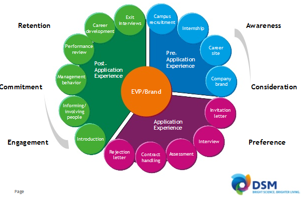 Brand Touchpoints Wheel Beim Employer Branding Employer Branding Digital Marketing Tools Letter People