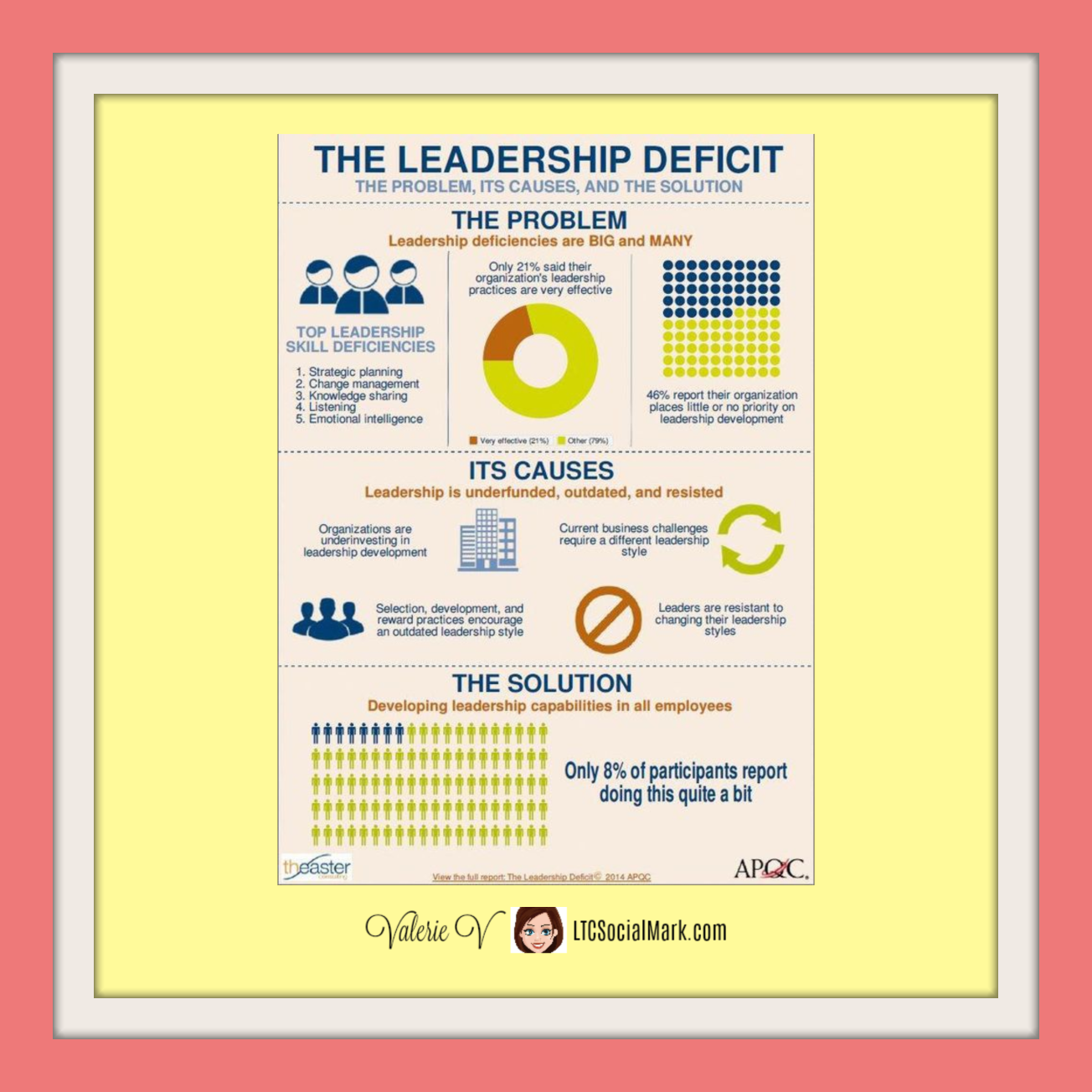 The Leadership Deficit The Problem Its Causes And The Solution