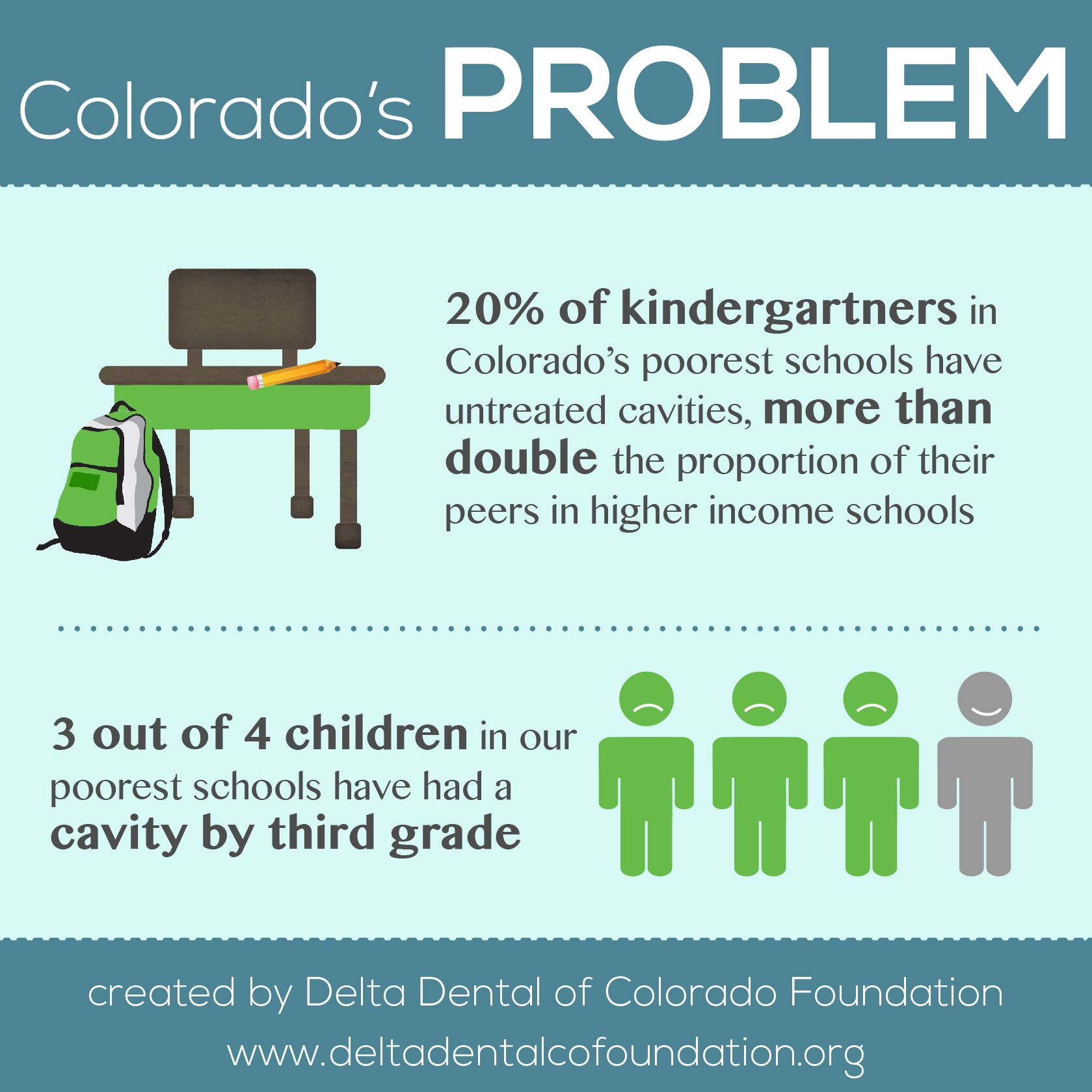 Cavities are nearly  preventable DeltaDental  Educational