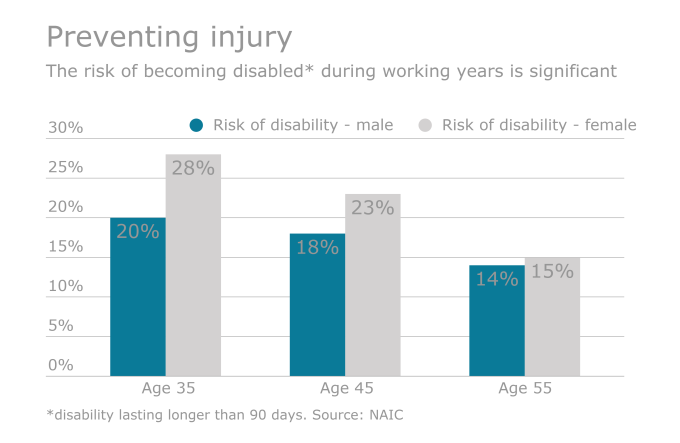 How Long Term Care Long Term Disability Insurance Differ