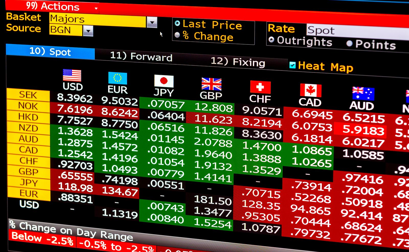 The Best Forex Trading Tools Data Table Of Currencies Online