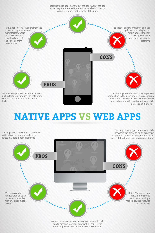 Web App Vs Native Apps Mobile App design, App support, App