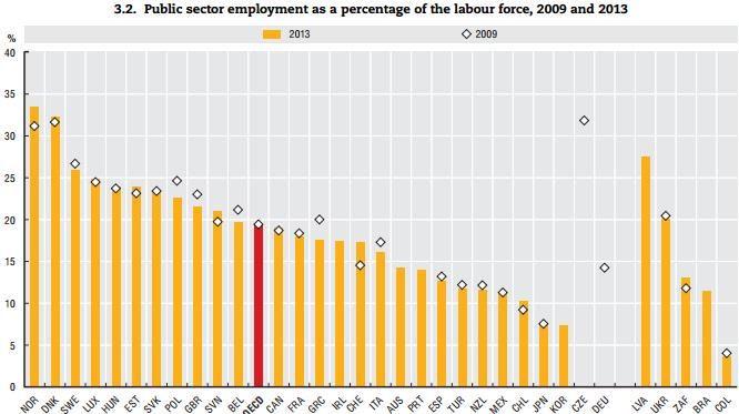 EU 2009-2013: Porcentaje de Empleados Publicos #Funcionario sobre total poblacion activa