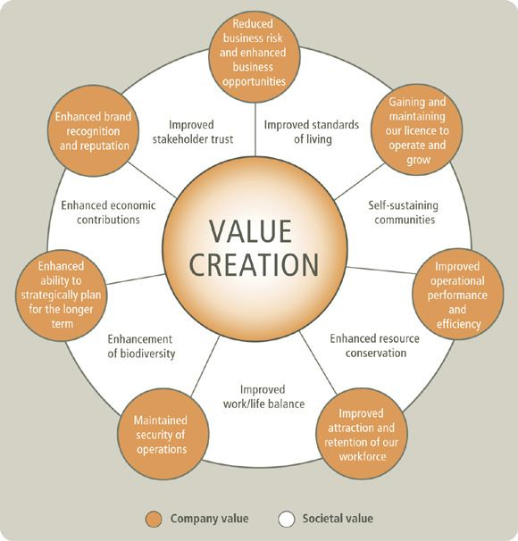brand value creation analysis of the You identify your brand equity (the financial value of your brand) — you understand the brand's value drivers and the levers required to influence these drivers endnotes our analysis, for example, shows that coca-cola, microsoft, ibm, ge, intel, and nokia all achieve impressive brand values of $50 billion to $100 billion with comparatively .