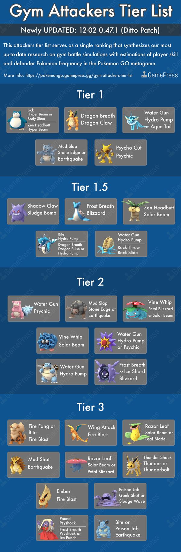 Pokemon Go Top Tier Attackers