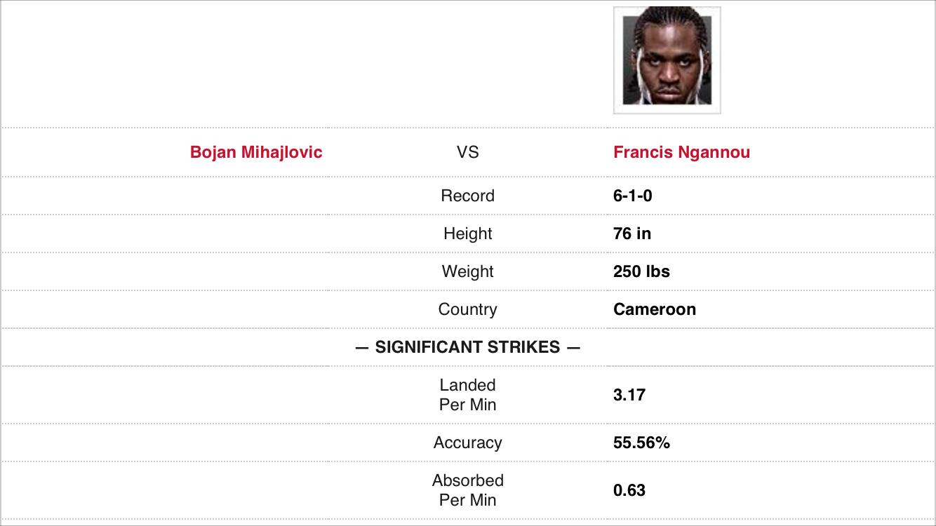 Ufc Fight Night 86 Curtis Blaydes Vs Francis Ngannou Prediction Ufc Fight Night Ufc Fight