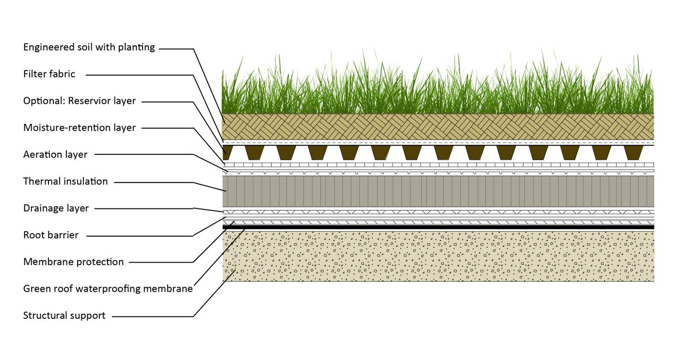 An Architect S Guide To Green Roofs Architizer Journal Green Roof Roof Garden Green Roof System