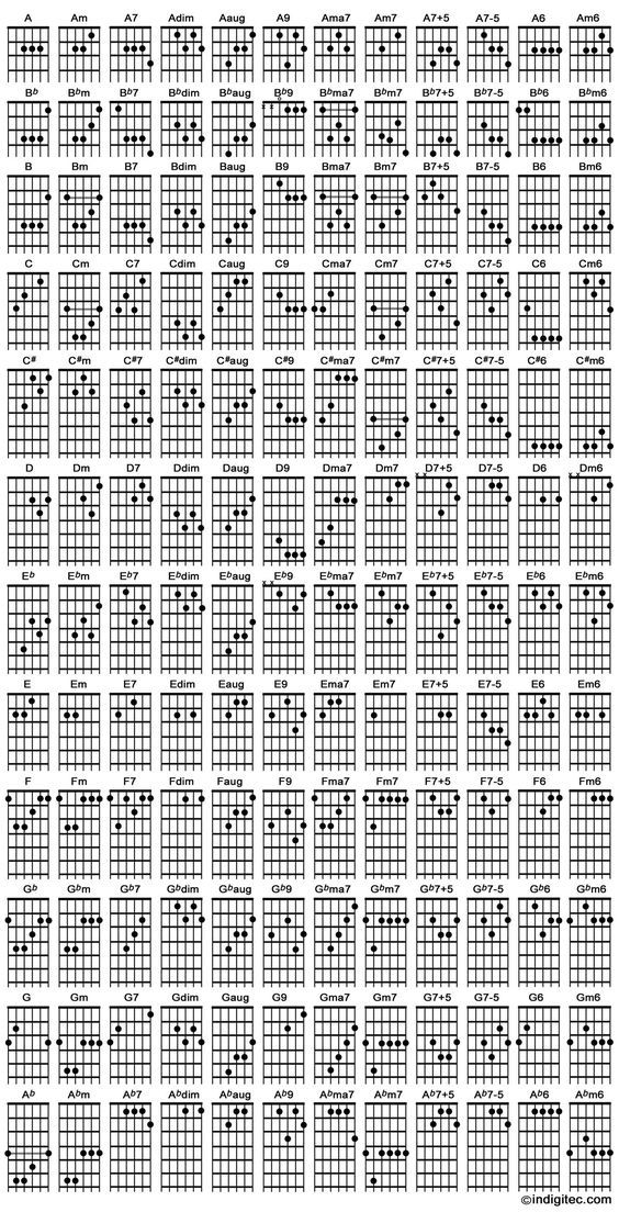 pin by beginner advanced guitar lessons on guitar chords in 2019 guitar chords guitar sheet. Black Bedroom Furniture Sets. Home Design Ideas