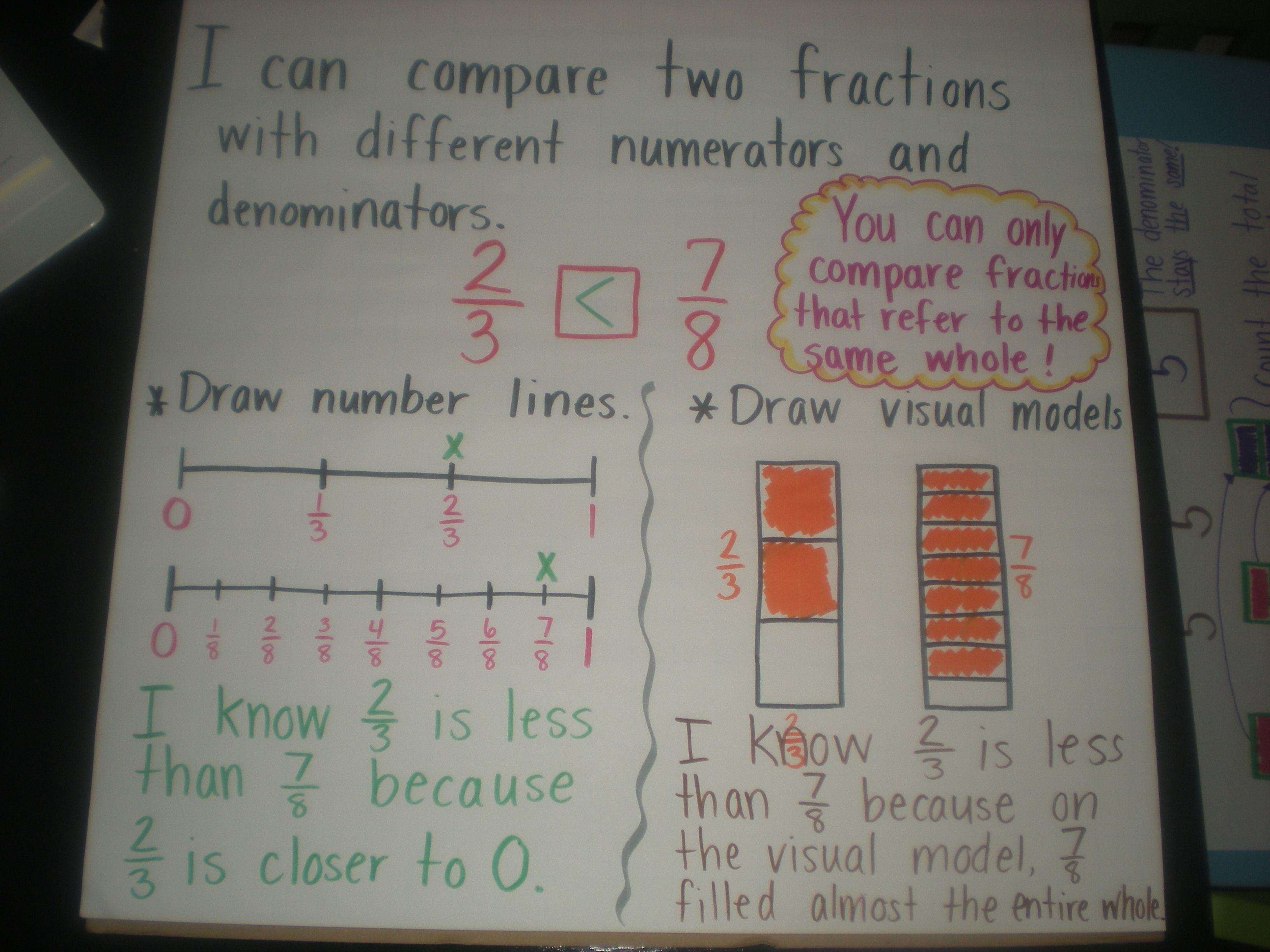 Comparing Fractions On A Number Line And Using Visual