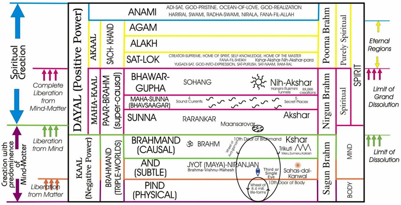 Charts Of The Heavens According To Sant Mat Http Spiritualawakeningradio Com Charts Of The Heavens Html Chart Spirituality Spiritual Power