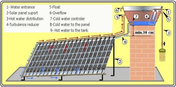 cheap and easy to build this pet solar panels provide hot water for thousands of brazilians a simply and effective idea everyone could use