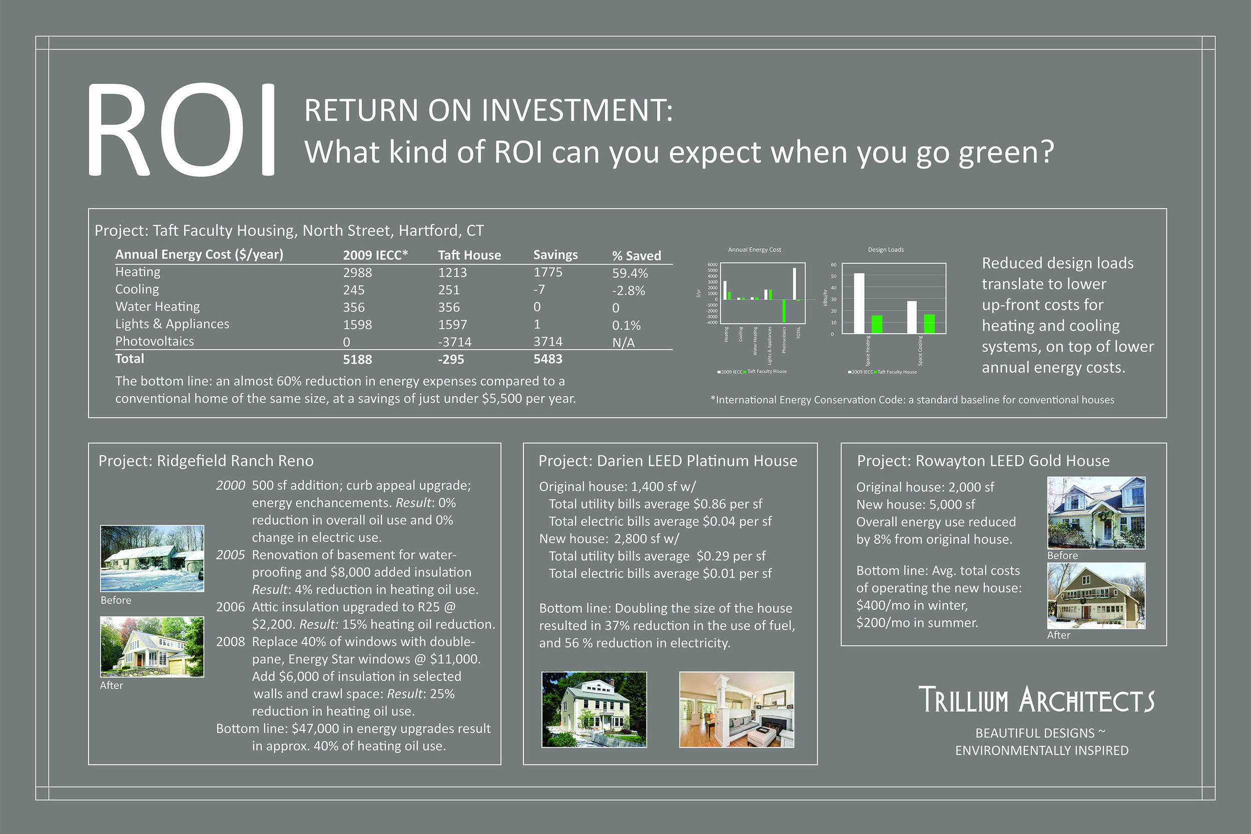 Roi Of Green Building Trillium Architects Green Building