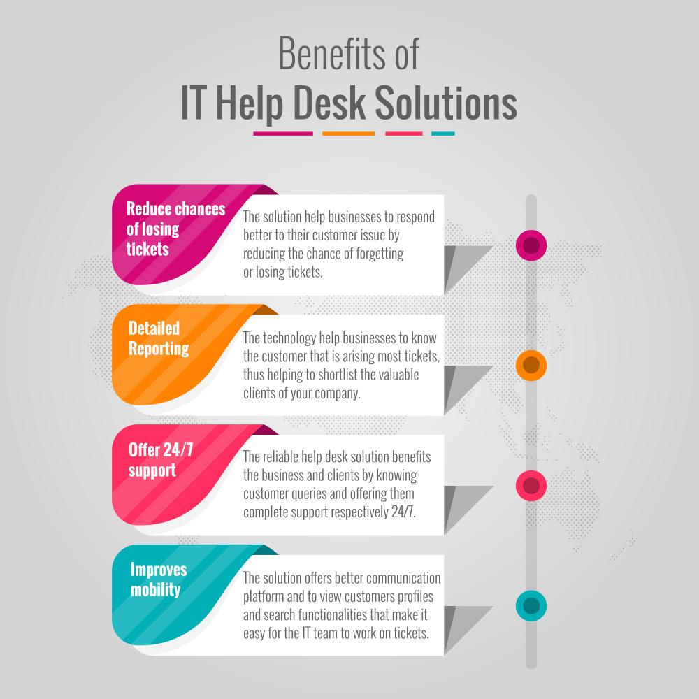 Best Online It Help Desk Solutions Services Desk Solutions Help Desk Solutions