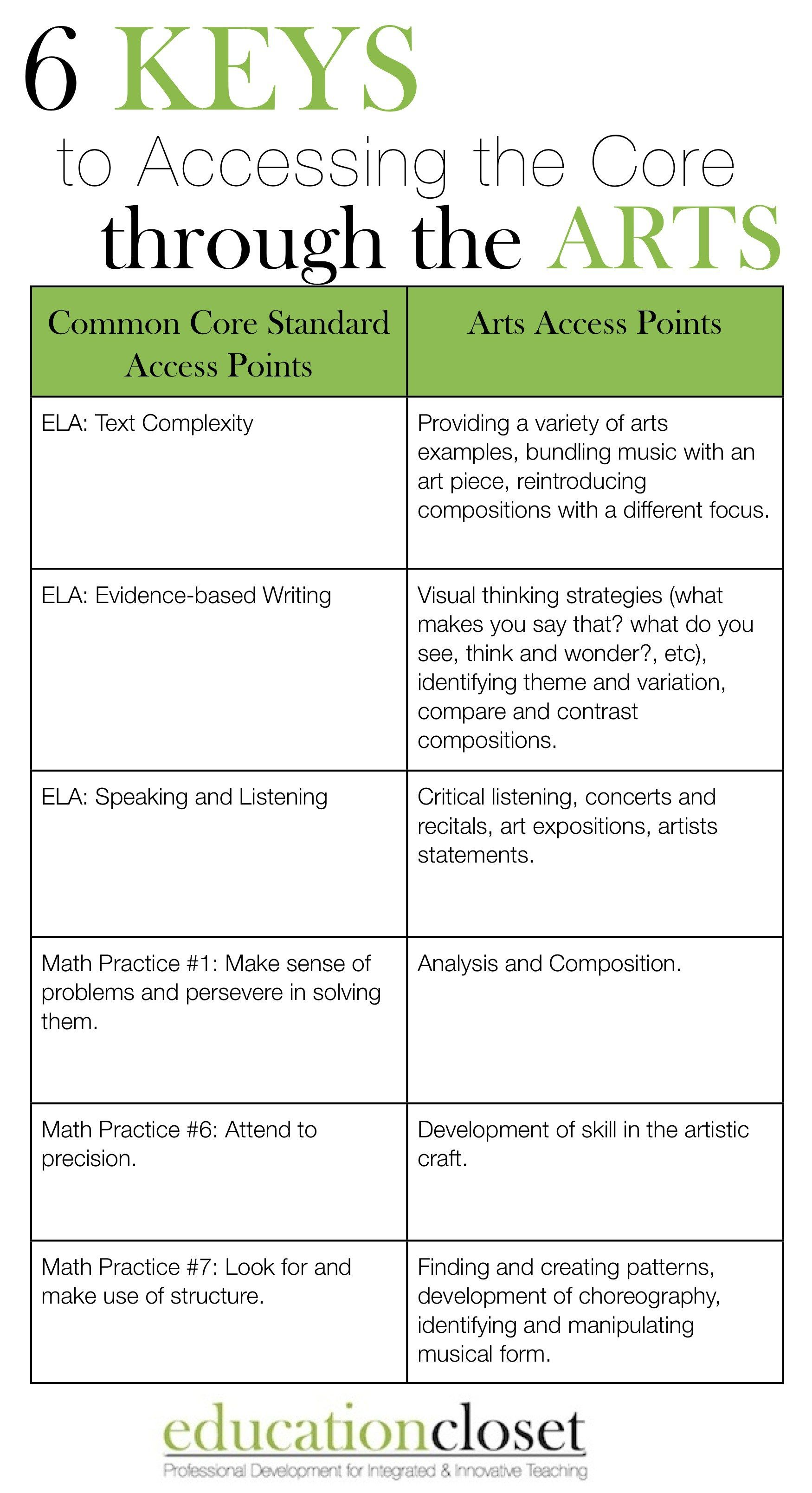 6 Keys To Accessing Common Core Through The Arts