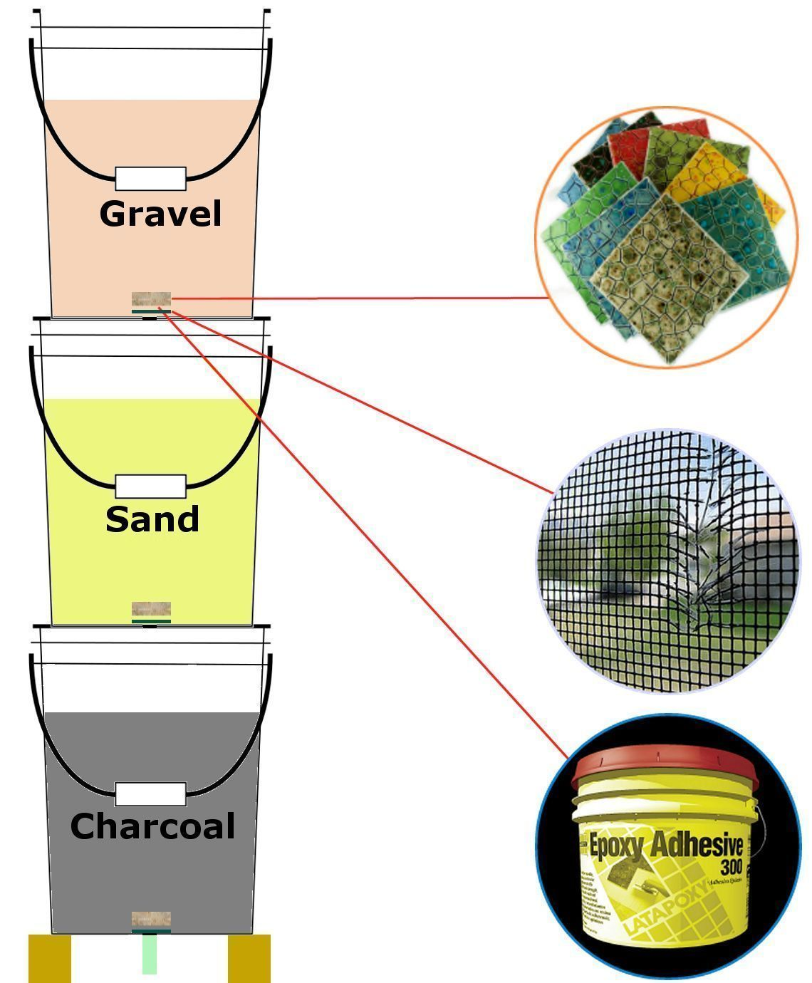 Bucket Diagram Water Filter Charcoal Gravel Sand Water Filter Diy Emergency Water Survival Skills