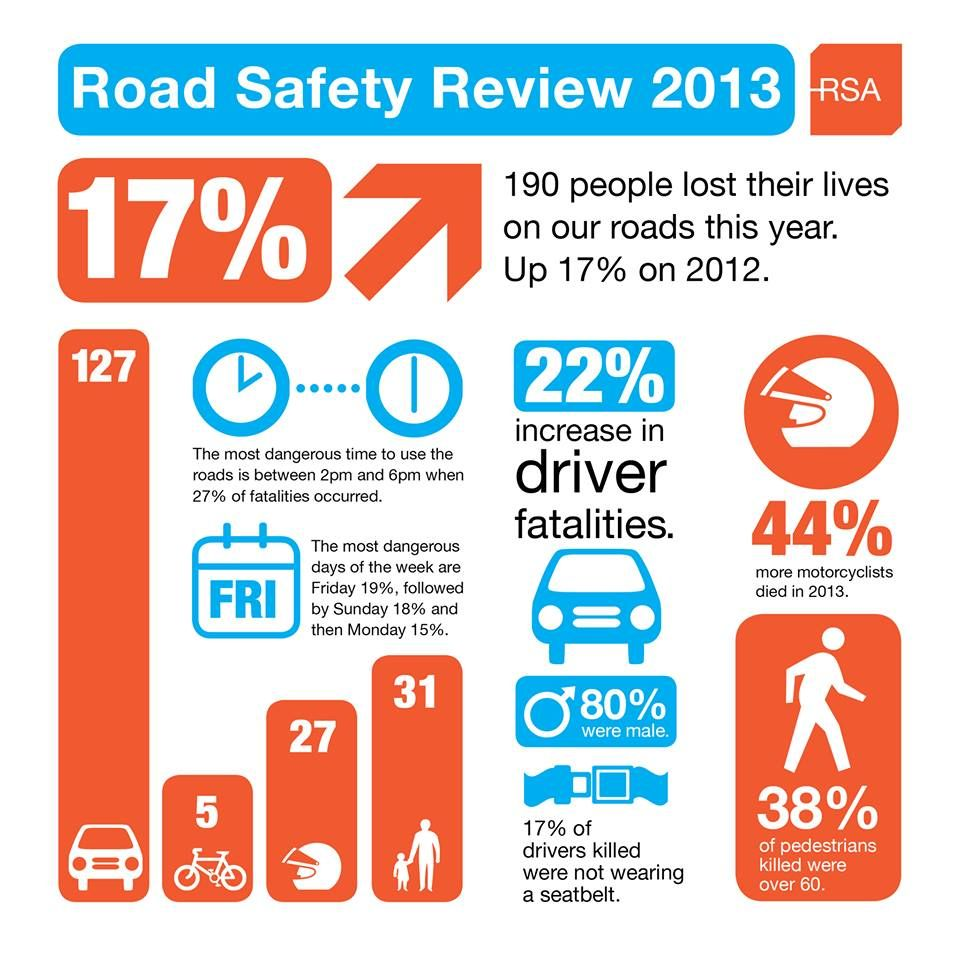 Road Safety Review in Ireland 2013 from the Road Safety