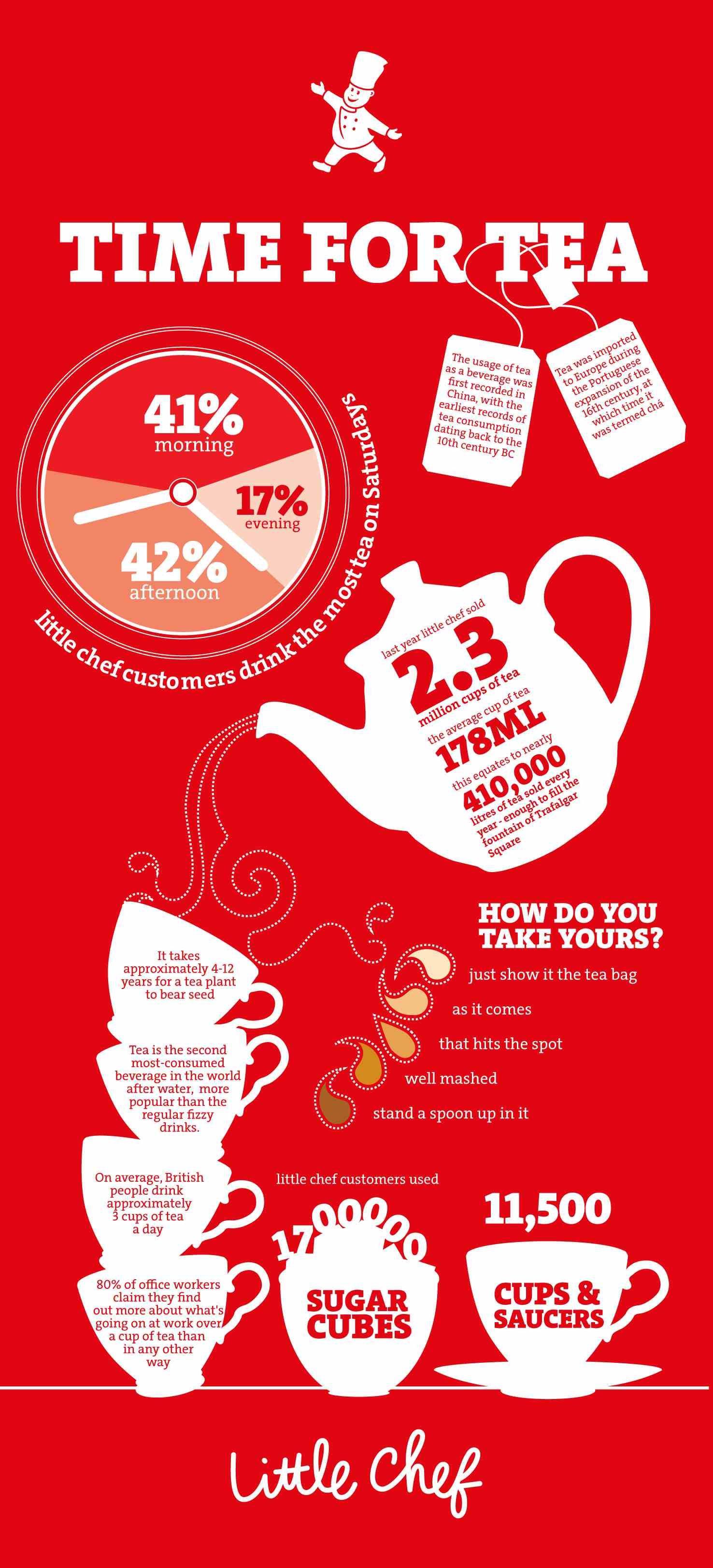 Little Chef Tea Infographic