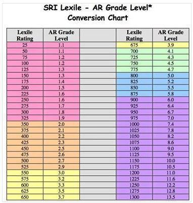 Conversion chart for ar to lexile also guided reading language arts ideas rh pinterest