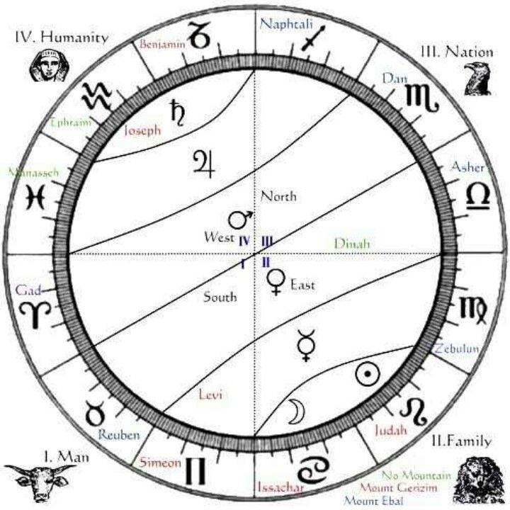 Esoteric Astrology Spiritual Journey Pinterest Numerology
